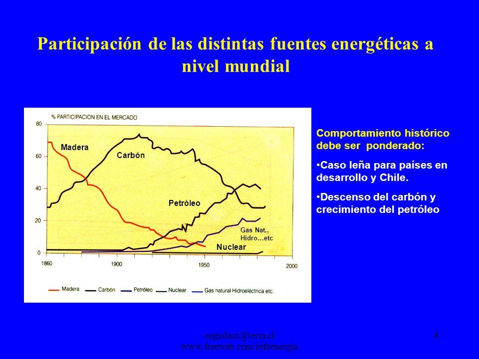 eaguilam@terra.cl www.freeweb.com/infoenergia 4 Participación de las distintas fuentes energéticas a nivel mundial Petróleo Gas Nat., Hidro…etc Madera Carbón Nuclear Comportamiento histórico debe ser ponderado: Caso leña para países en desarrollo y Chile.