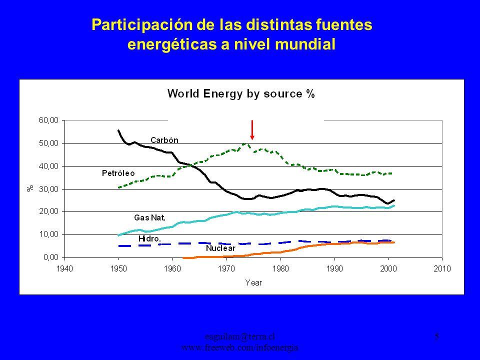 eaguilam@terra.cl www.freeweb.com/infoenergia 5 Participación de las distintas fuentes energéticas a nivel mundial