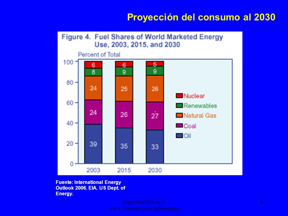 eaguilam@terra.cl www.freeweb.com/infoenergia 8 Proyección del consumo al 2030 Fuente: International Energy Outlook 2006. EIA. US Dept. of Energy.