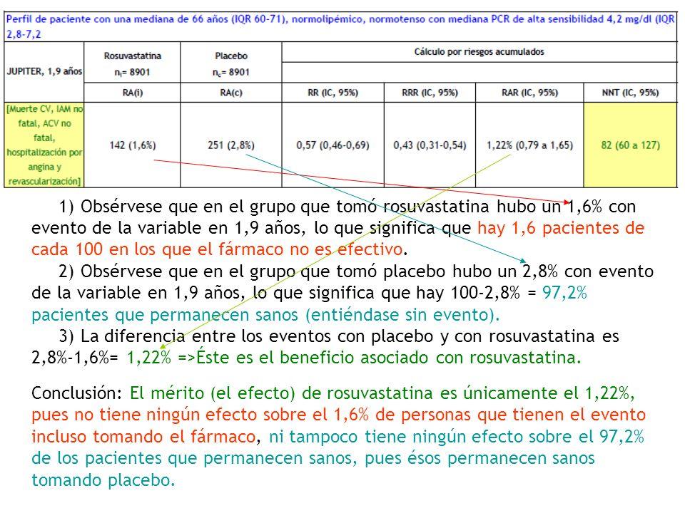1) Obsérvese que en el grupo que tomó rosuvastatina hubo un 1,6% con evento de la variable en 1,9 años, lo que significa que hay 1,6 pacientes de cada 100 en los que el fármaco no es efectivo.
