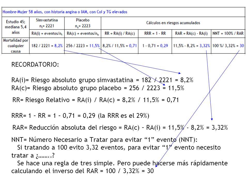 RECORDATORIO: RA(i)= Riesgo absoluto grupo simvastatina = 182 / 2221 = 8,2% RA(c)= Riesgo absoluto grupo placebo = 256 / 2223 = 11,5% RR= Riesgo Relativo = RA(i) / RA(c) = 8,2% / 11,5% = 0,71 RRR= 1 – RR = 1 – 0,71 = 0,29 (la RRR es el 29%) RAR= Reducción absoluta del riesgo = RA(c) – RA(i) = 11,5% - 8,2% = 3,32% NNT= Número Necesario a Tratar para evitar 1 evento (NNT): Si tratando a 100 evito 3,32 eventos, para evitar 1 evento necesito tratar a ¿……...