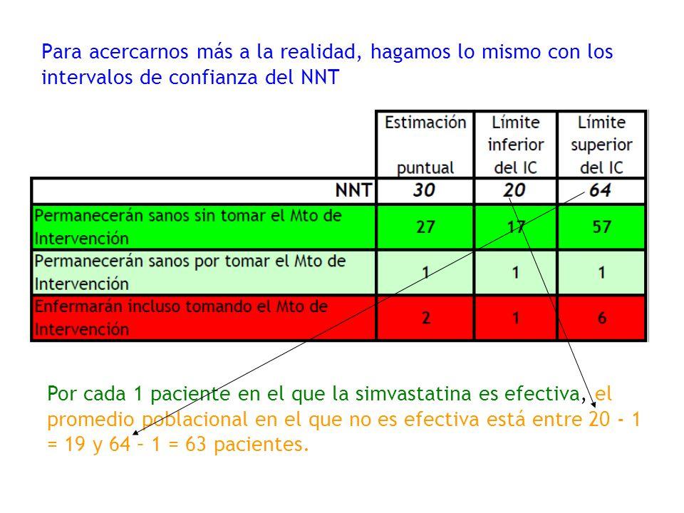 Para acercarnos más a la realidad, hagamos lo mismo con los intervalos de confianza del NNT Por cada 1 paciente en el que la simvastatina es efectiva, el promedio poblacional en el que no es efectiva está entre 20 - 1 = 19 y 64 – 1 = 63 pacientes.