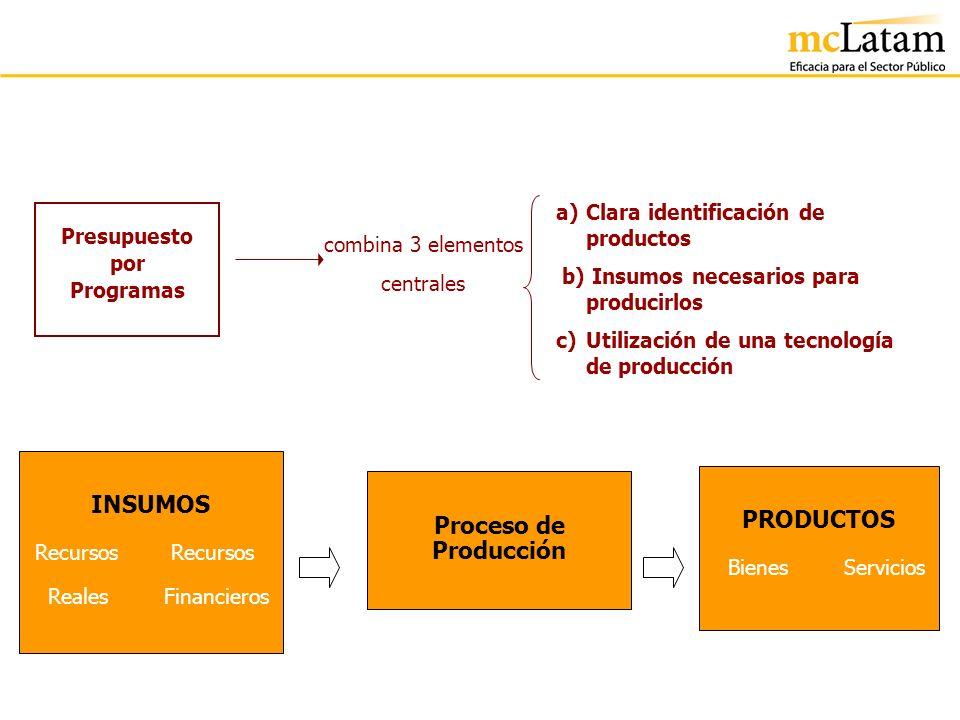 combina 3 elementos centrales Presupuesto por Programas a)Clara identificación de productos b) Insumos necesarios para producirlos c) Utilización de u