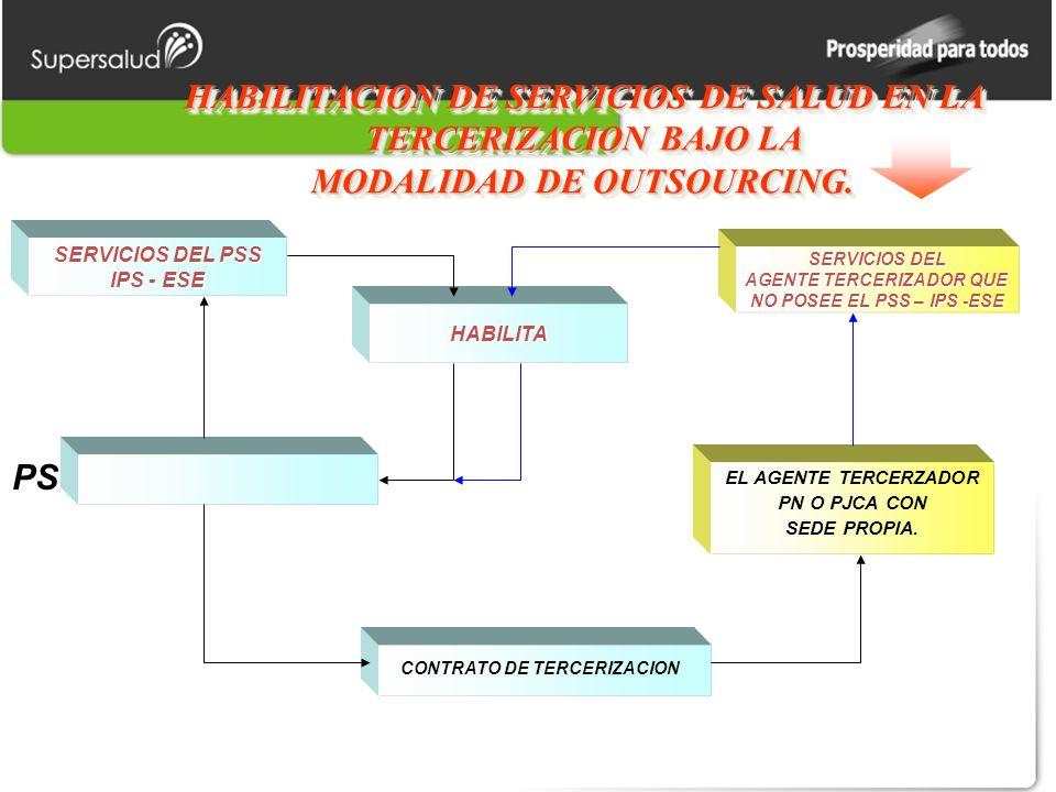 HABILITACION DE SERVICIOS DE SALUD EN LA TERCERIZACION BAJO LA MODALIDAD DE OUTSOURCING.