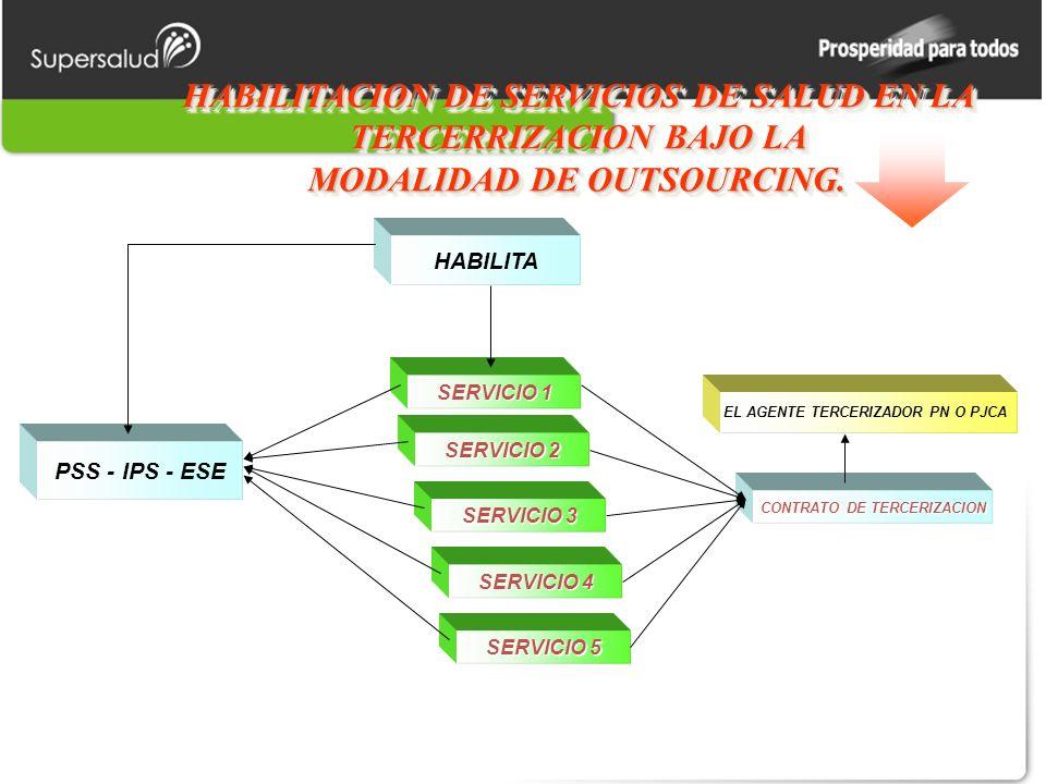 HABILITACION DE SERVICIOS DE SALUD EN LA TERCERRIZACION BAJO LA MODALIDAD DE OUTSOURCING.