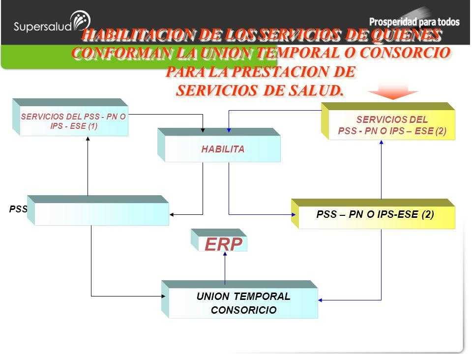 HABILITACION DE LOS SERVICIOS DE QUIENES CONFORMAN LA UNION TEMPORAL O CONSORCIO PARA LA PRESTACION DE SERVICIOS DE SALUD.