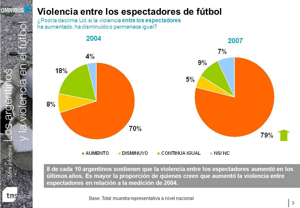 3 Base: Total muestra representativa a nivel nacional Violencia entre los espectadores de fútbol ¿Podría decirme Ud. si la violencia entre los especta