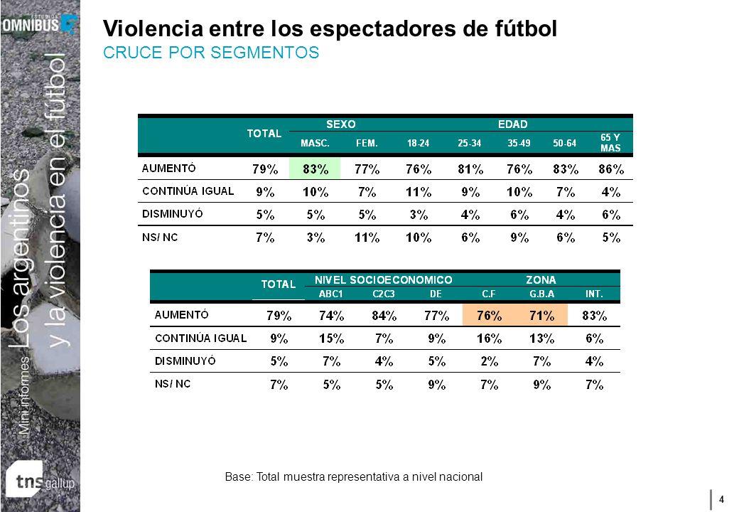 4 Violencia entre los espectadores de fútbol CRUCE POR SEGMENTOS Base: Total muestra representativa a nivel nacional