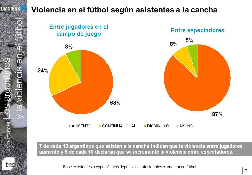 7 Base: Asistentes a espectáculos deportivos profesionales o amateur de fútbol Violencia en el fútbol según asistentes a la cancha Entre espectadores