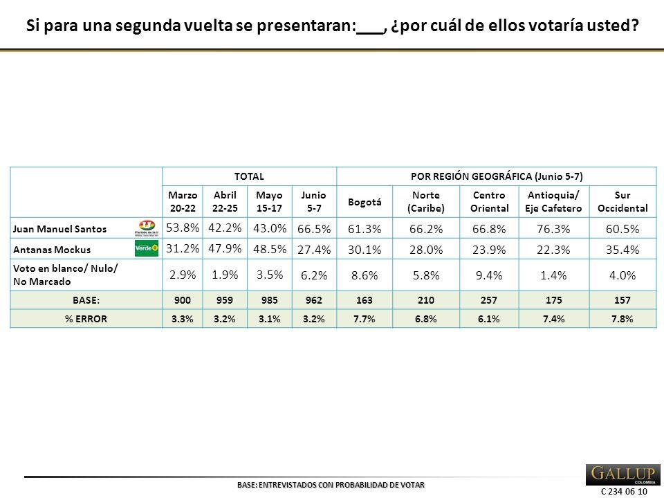 C 234 06 10 TOTALPOR REGIÓN GEOGRÁFICA (Junio 5-7) Marzo 20-22 Abril 22-25 Mayo 15-17 Junio 5-7 Bogotá Norte (Caribe) Centro Oriental Antioquia/ Eje Cafetero Sur Occidental Juan Manuel Santos 53.8%42.2% 43.0%66.5%61.3%66.2%66.8%76.3%60.5% Antanas Mockus 31.2%47.9% 48.5%27.4%30.1%28.0%23.9%22.3%35.4% Voto en blanco/ Nulo/ No Marcado 2.9%1.9% 3.5%6.2%8.6%5.8%9.4%1.4%4.0% BASE: 900959985962163210257175157 % ERROR 3.3%3.2%3.1%3.2%7.7%6.8%6.1%7.4%7.8% Si para una segunda vuelta se presentaran:___, ¿por cuál de ellos votaría usted.