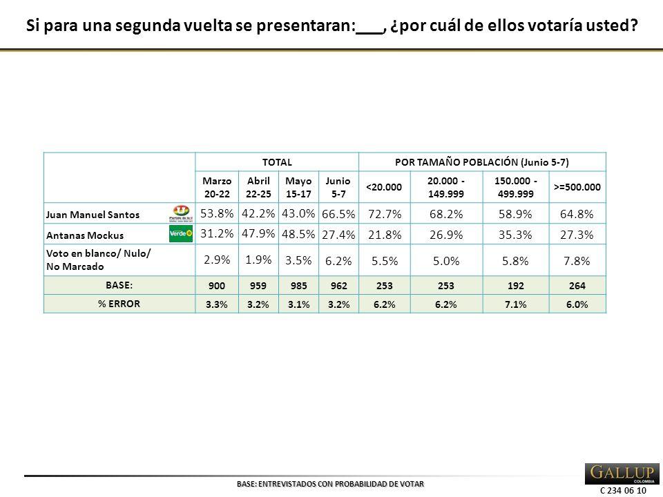 C 234 06 10 TOTALPOR TAMAÑO POBLACIÓN (Junio 5-7) Marzo 20-22 Abril 22-25 Mayo 15-17 Junio 5-7 <20.000 20.000 - 149.999 150.000 - 499.999 >=500.000 Juan Manuel Santos 53.8%42.2% 43.0%66.5%72.7%68.2%58.9%64.8% Antanas Mockus 31.2%47.9% 48.5%27.4%21.8%26.9%35.3%27.3% Voto en blanco/ Nulo/ No Marcado 2.9%1.9% 3.5%6.2%5.5%5.0%5.8%7.8% BASE: 900959985962253 192264 % ERROR 3.3%3.2%3.1%3.2%6.2% 7.1%6.0% Si para una segunda vuelta se presentaran:___, ¿por cuál de ellos votaría usted.