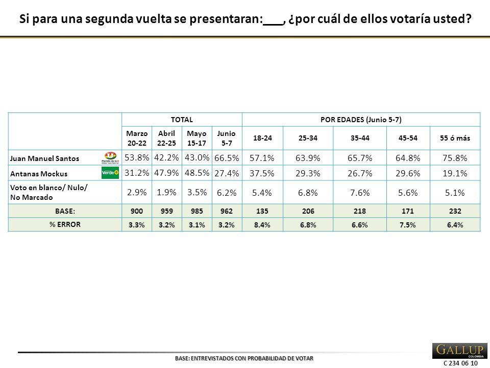 C 234 06 10 TOTALPOR EDADES (Junio 5-7) Marzo 20-22 Abril 22-25 Mayo 15-17 Junio 5-7 18-2425-3435-4445-5455 ó más Juan Manuel Santos 53.8%42.2% 43.0%66.5%57.1%63.9%65.7%64.8%75.8% Antanas Mockus 31.2%47.9% 48.5%27.4%37.5%29.3%26.7%29.6%19.1% Voto en blanco/ Nulo/ No Marcado 2.9%1.9% 3.5%6.2%5.4%6.8%7.6%5.6%5.1% BASE: 900959985962135206218171232 % ERROR 3.3%3.2%3.1%3.2%8.4%6.8%6.6%7.5%6.4% Si para una segunda vuelta se presentaran:___, ¿por cuál de ellos votaría usted.