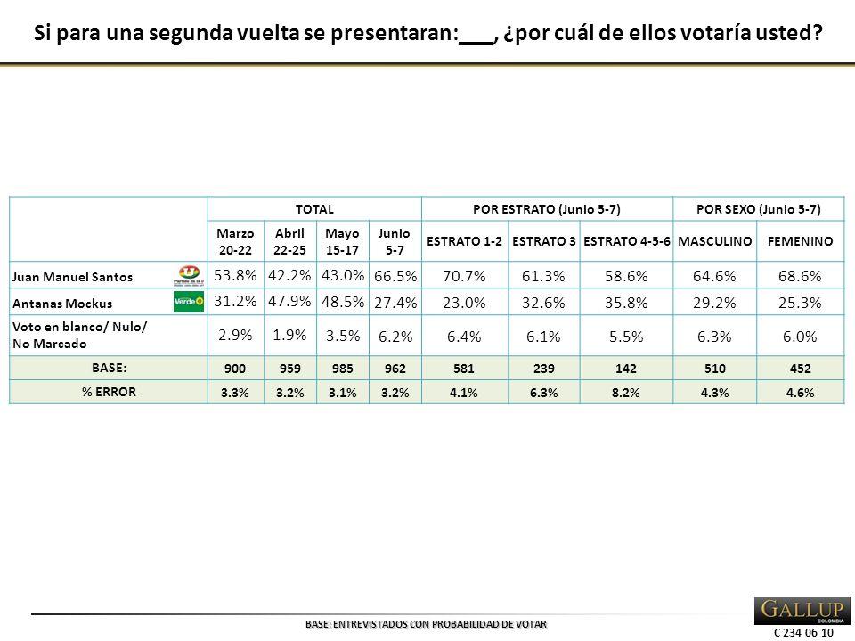 C 234 06 10 TOTALPOR ESTRATO (Junio 5-7)POR SEXO (Junio 5-7) Marzo 20-22 Abril 22-25 Mayo 15-17 Junio 5-7 ESTRATO 1-2ESTRATO 3ESTRATO 4-5-6MASCULINOFEMENINO Juan Manuel Santos 53.8%42.2% 43.0%66.5%70.7%61.3%58.6%64.6%68.6% Antanas Mockus 31.2%47.9% 48.5%27.4%23.0%32.6%35.8%29.2%25.3% Voto en blanco/ Nulo/ No Marcado 2.9%1.9% 3.5%6.2%6.4%6.1%5.5%6.3%6.0% BASE: 900959985962581239142510452 % ERROR 3.3%3.2%3.1%3.2%4.1%6.3%8.2%4.3%4.6% Si para una segunda vuelta se presentaran:___, ¿por cuál de ellos votaría usted.
