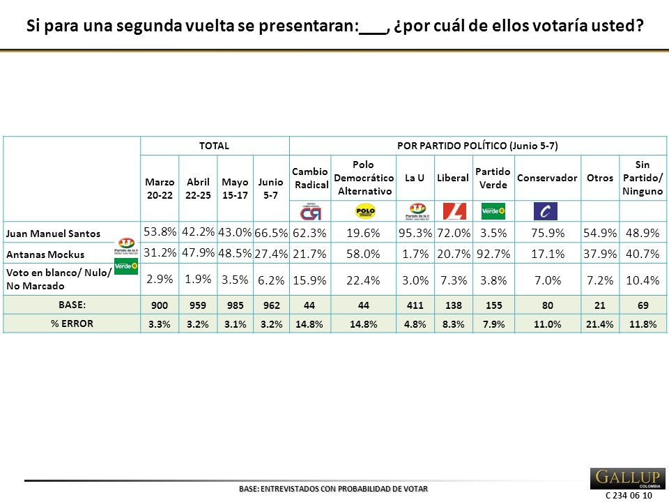 C 234 06 10 TOTALPOR PARTIDO POLÍTICO (Junio 5-7) Marzo 20-22 Abril 22-25 Mayo 15-17 Junio 5-7 Cambio Radical Polo Democrático Alternativo La ULiberal Partido Verde ConservadorOtros Sin Partido/ Ninguno Juan Manuel Santos 53.8%42.2% 43.0%66.5%62.3%19.6%95.3%72.0%3.5%75.9%54.9%48.9% Antanas Mockus 31.2%47.9% 48.5%27.4%21.7%58.0%1.7%20.7%92.7%17.1%37.9%40.7% Voto en blanco/ Nulo/ No Marcado 2.9%1.9% 3.5%6.2%15.9%22.4%3.0%7.3%3.8%7.0%7.2%10.4% BASE: 90095998596244 411138155802169 % ERROR 3.3%3.2%3.1%3.2%14.8% 4.8%8.3%7.9%11.0%21.4%11.8% BASE: ENTREVISTADOS CON PROBABILIDAD DE VOTAR Si para una segunda vuelta se presentaran:___, ¿por cuál de ellos votaría usted?