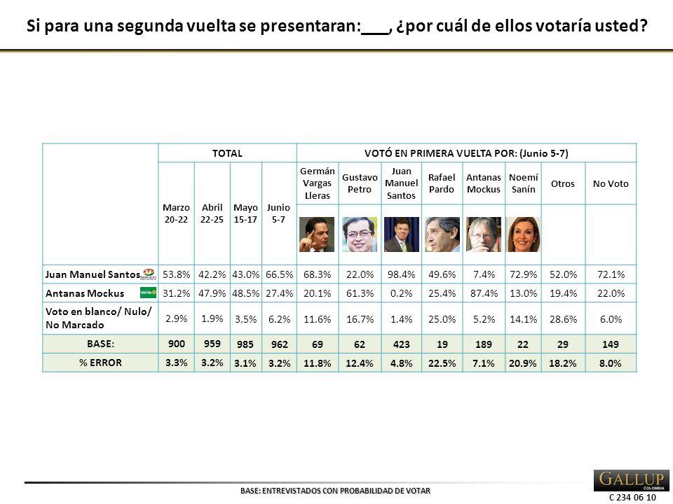 C 234 06 10 TOTALVOTÓ EN PRIMERA VUELTA POR: (Junio 5-7) Marzo 20-22 Abril 22-25 Mayo 15-17 Junio 5-7 Germán Vargas Lleras Gustavo Petro Juan Manuel Santos Rafael Pardo Antanas Mockus Noemí Sanín OtrosNo Voto Juan Manuel Santos 53.8%42.2% 43.0%66.5%68.3%22.0%98.4%49.6%7.4%72.9%52.0%72.1% Antanas Mockus 31.2%47.9% 48.5%27.4%20.1%61.3%0.2%25.4%87.4%13.0%19.4%22.0% Voto en blanco/ Nulo/ No Marcado 2.9%1.9% 3.5%6.2%11.6%16.7%1.4%25.0%5.2%14.1%28.6%6.0% BASE:900959 9859626962423191892229149 % ERROR3.3%3.2% 3.1%3.2%11.8%12.4%4.8%22.5%7.1%20.9%18.2%8.0% BASE: ENTREVISTADOS CON PROBABILIDAD DE VOTAR Si para una segunda vuelta se presentaran:___, ¿por cuál de ellos votaría usted?