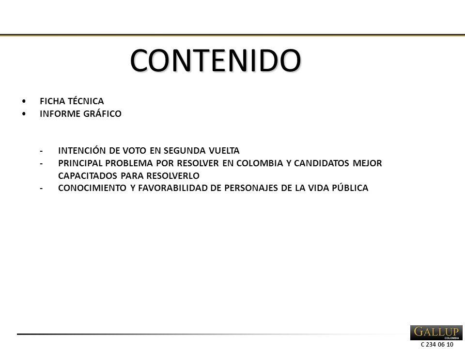 C 234 06 10 FICHA TÉCNICA INFORME GRÁFICO -INTENCIÓN DE VOTO EN SEGUNDA VUELTA -PRINCIPAL PROBLEMA POR RESOLVER EN COLOMBIA Y CANDIDATOS MEJOR CAPACITADOS PARA RESOLVERLO -CONOCIMIENTO Y FAVORABILIDAD DE PERSONAJES DE LA VIDA PÚBLICA CONTENIDO
