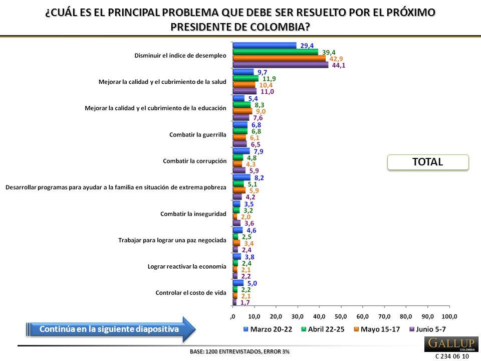 C 234 06 10 ¿CUÁL ES EL PRINCIPAL PROBLEMA QUE DEBE SER RESUELTO POR EL PRÓXIMO PRESIDENTE DE COLOMBIA.