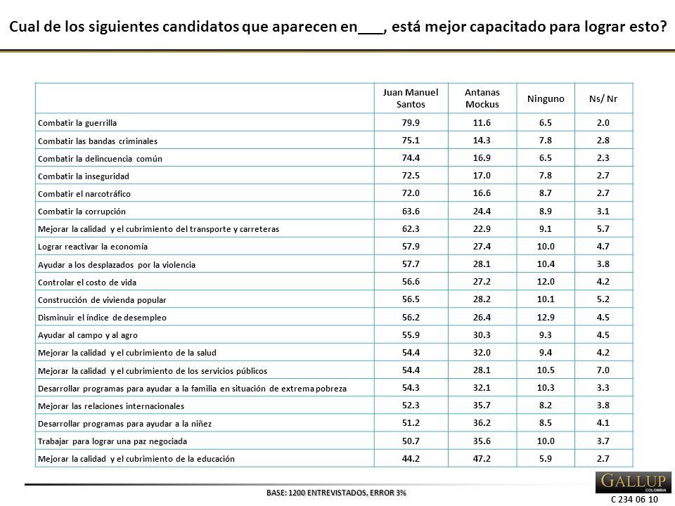 C 234 06 10 Cual de los siguientes candidatos que aparecen en___, está mejor capacitado para lograr esto.