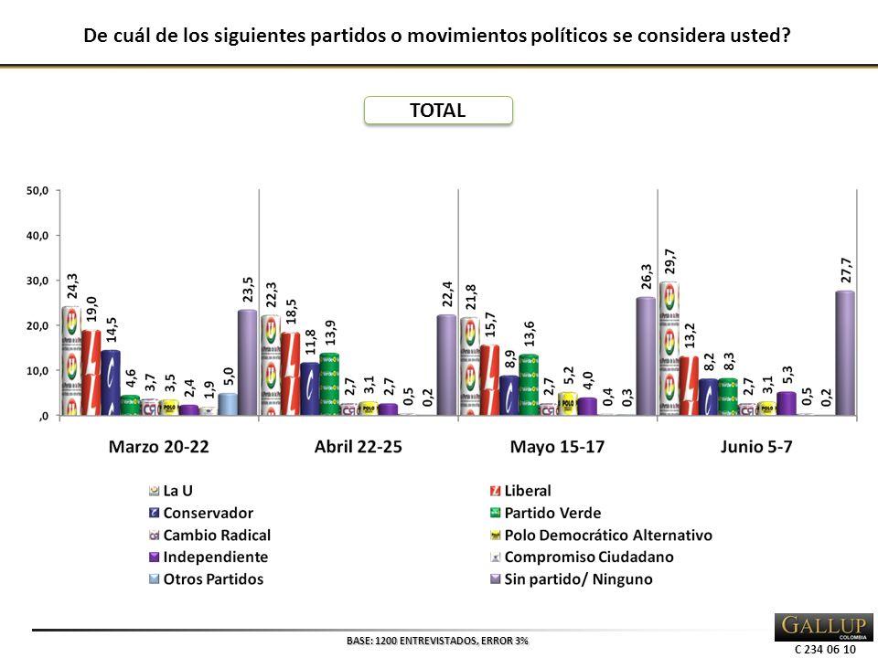 C 234 06 10 De cuál de los siguientes partidos o movimientos políticos se considera usted.