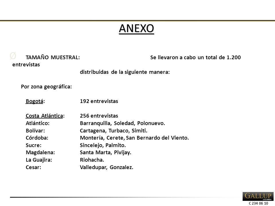 C 234 06 10 ANEXO Ø TAMAÑO MUESTRAL:Se llevaron a cabo un total de 1.200 entrevistas distribuidas de la siguiente manera: Por zona geográfica: Bogotá:192 entrevistas Costa Atlántica:256 entrevistas Atlántico:Barranquilla, Soledad, Polonuevo.