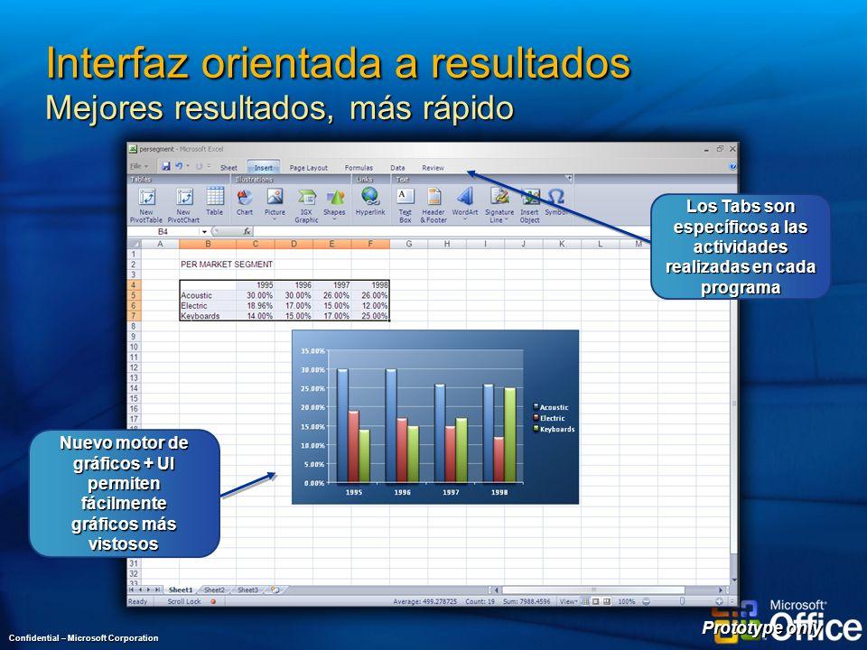 Interfaz orientada a resultados Mejores resultados, más rápido Confidential – Microsoft Corporation Prototype only Nuevo motor de gráficos + UI permiten fácilmente gráficos más vistosos Los Tabs son específicos a las actividades realizadas en cada programa