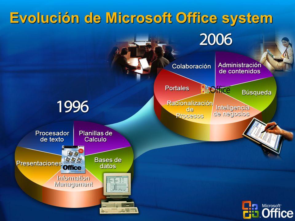 Procesador de texto Planillas de Calculo Presentaciones Bases de datos Information Management Colaboración Administración de contenidos Racionalización de Procesos Portales Inteligencia Inteligencia de negocios Búsqueda Evolución de Microsoft Office system