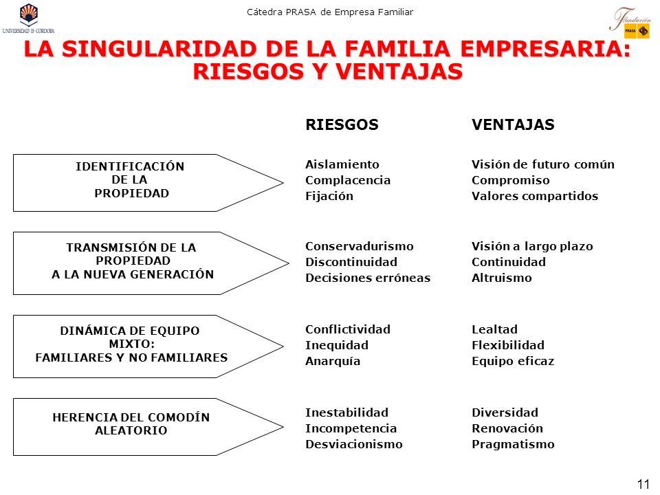 11 Cátedra PRASA de Empresa Familiar LA SINGULARIDAD DE LA FAMILIA EMPRESARIA: RIESGOS Y VENTAJAS RIESGOSVENTAJAS Aislamiento Complacencia Fijación Vi