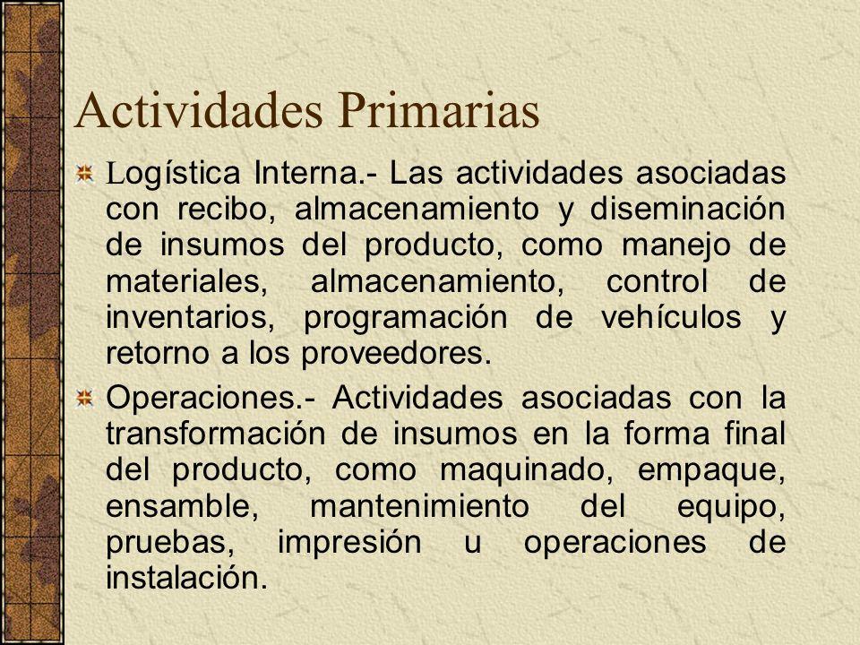 Actividades Primarias L ogística Interna.- Las actividades asociadas con recibo, almacenamiento y diseminación de insumos del producto, como manejo de