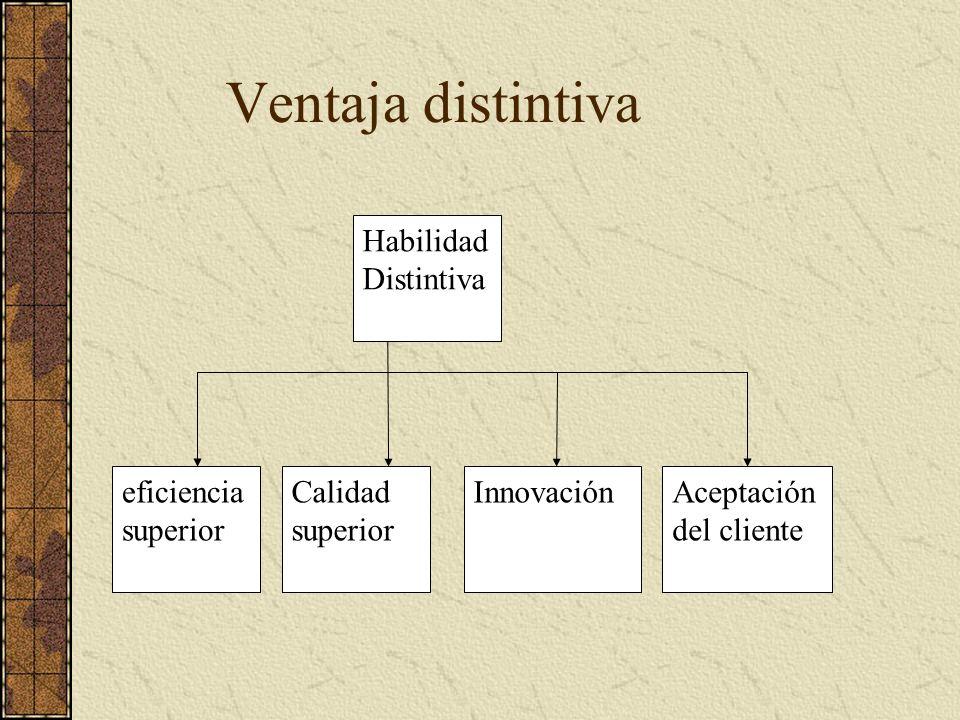 Habilidad Distintiva Calidad superior eficiencia superior InnovaciónAceptación del cliente Ventaja distintiva