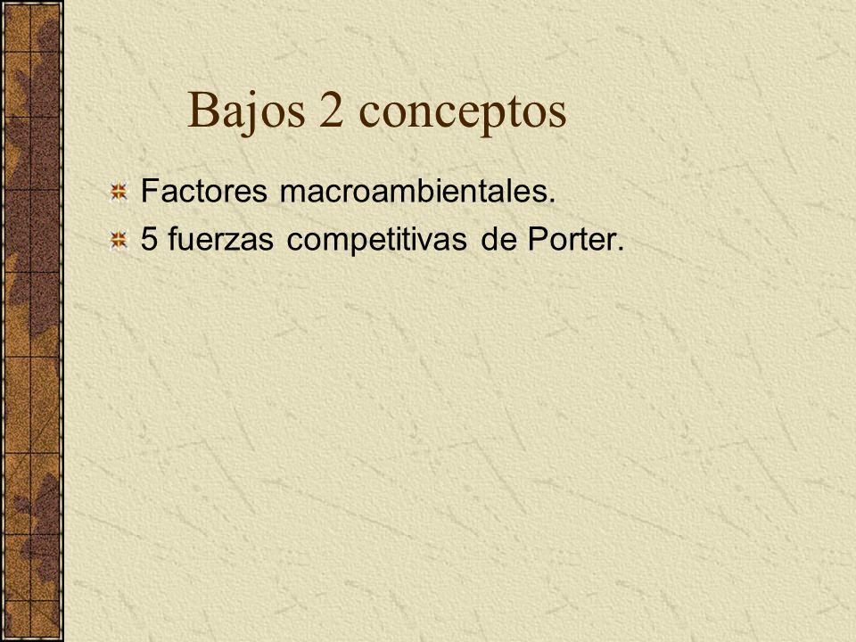 Factores macroambientales. 5 fuerzas competitivas de Porter. Bajos 2 conceptos
