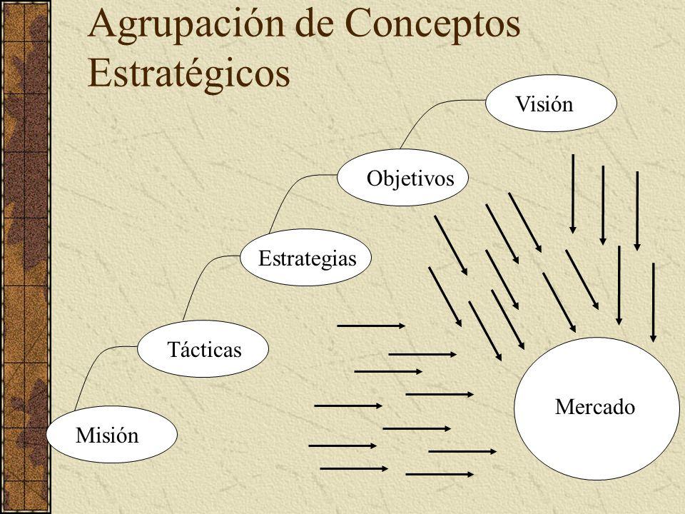 Tácticas Misión Estrategias Objetivos Visión Mercado Agrupación de Conceptos Estratégicos