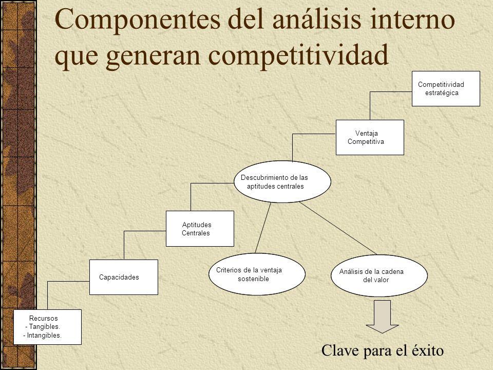 Componentes del análisis interno que generan competitividad Recursos - Tangibles. - Intangibles. Capacidades Aptitudes Centrales Ventaja Competitiva C