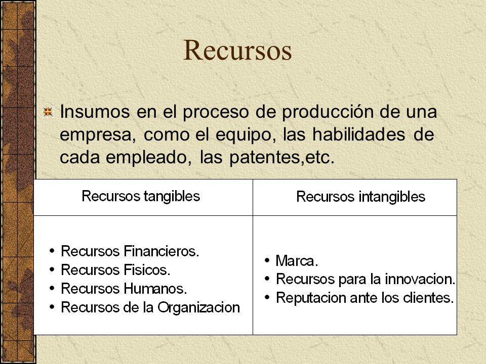 Recursos Insumos en el proceso de producción de una empresa, como el equipo, las habilidades de cada empleado, las patentes,etc.