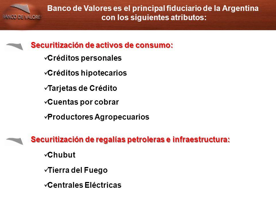 Banco de Valores es el principal fiduciario de la Argentina con los siguientes atributos: Securitización de activos de consumo: Créditos personales Créditos hipotecarios Tarjetas de Crédito Cuentas por cobrar Productores Agropecuarios Securitización de regalías petroleras e infraestructura: Chubut Tierra del Fuego Centrales Eléctricas