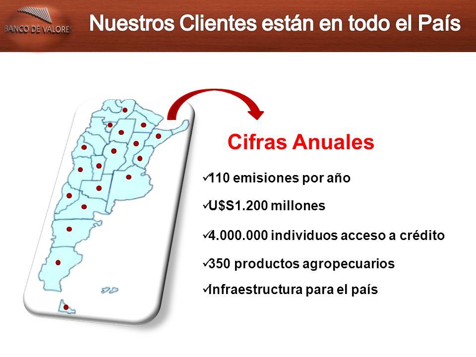 110 emisiones por año U$S1.200 millones 4.000.000 individuos acceso a crédito 350 productos agropecuarios Infraestructura para el país Cifras Anuales