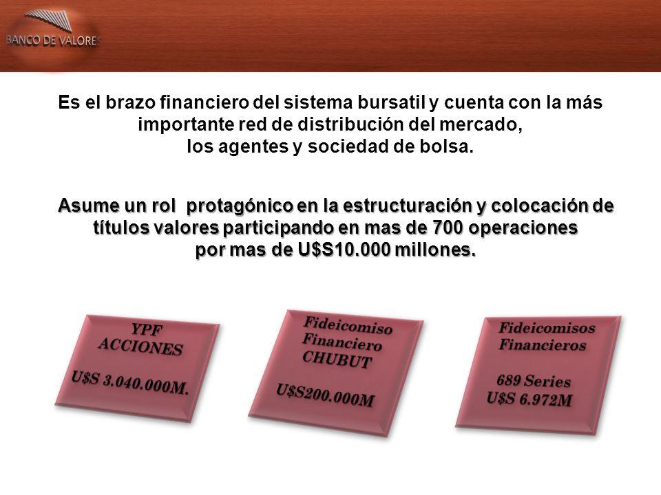 En los últimos 8 años el instrumento de mayor utilización en el mercado de capitales para el financiamiento es el Fideicomiso Financiero Montos genuinos emitidos por instrumento desde 2003 Fuente: IAMC