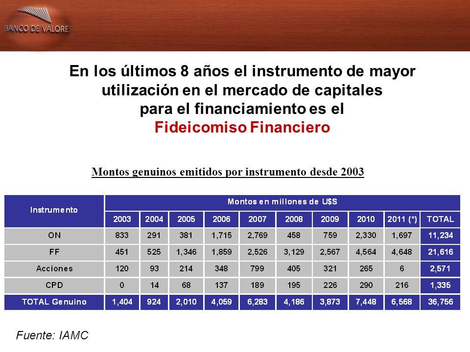 En los últimos 8 años el instrumento de mayor utilización en el mercado de capitales para el financiamiento es el Fideicomiso Financiero Participación por instrumentos en el total genuino emitido en el período (2003-2011) Fuente: IAMC