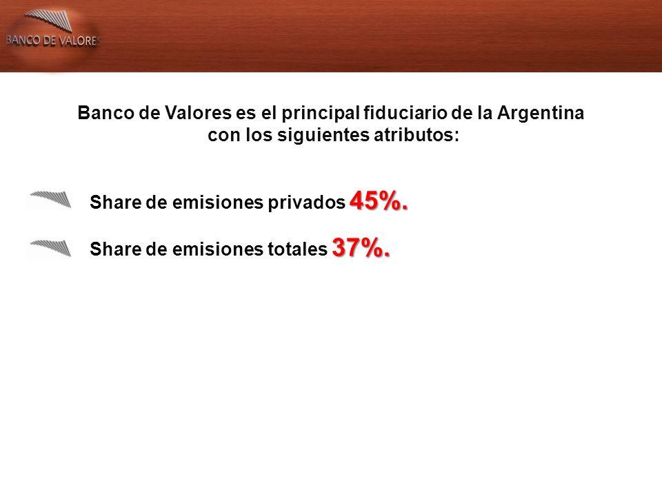Banco de Valores es el principal fiduciario de la Argentina con los siguientes atributos: 45%.