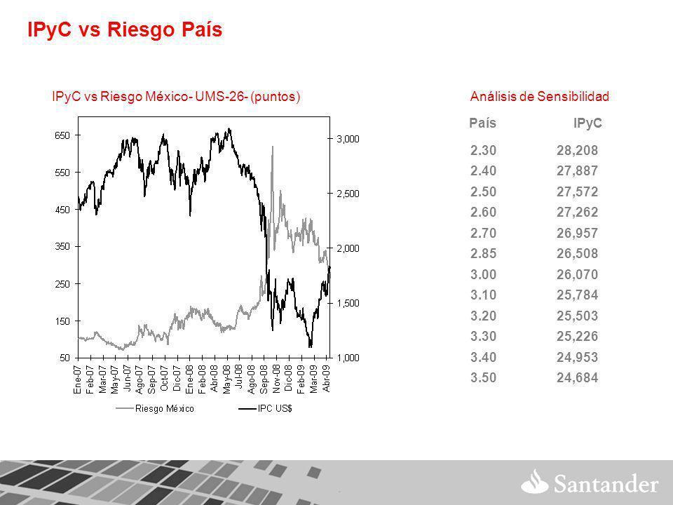 IPyC vs Riesgo País IPyC vs Riesgo México- UMS-26- (puntos) PaísIPyC 2.3028,208 2.4027,887 2.5027,572 2.6027,262 2.7026,957 2.8526,508 3.0026,070 3.1025,784 3.2025,503 3.3025,226 3.4024,953 3.5024,684 Análisis de Sensibilidad