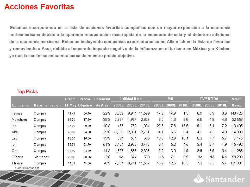 Fuente: Santander.