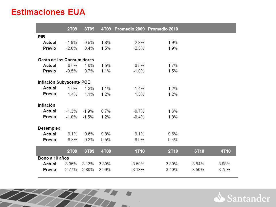 Estimaciones EUA 2T093T094T09Promedio 2009Promedio 2010 PIB Actual-1.9%0.5%1.8%-2.8%1.9% Previo-2.0%0.4%1.5%-2.5%1.9% Gasto de los Consumidores Actual0.0%1.0%1.5%-0.5%1.7% Previo-0.5%0.7%1.1%-1.0%1.5% Inflación Subyacente PCE Actual 1.6%1.3%1.1%1.4%1.2% Previo 1.4%1.1%1.2%1.3%1.2% Inflación Actual -1.3%-1.9%0.7%-0.7%1.6% Previo -1.0%-1.5%1.2%-0.4%1.8% Desempleo Actual9.1%9.6%9.8%9.1%9.6% Previo8.8%9.2%9.5%8.9%9.4% 2T093T094T091T102T103T104T10 Bono a 10 años Actual3.05%3.13%3.30%3.50%3.80%3.84%3.98% Previo2.77%2.80%2.99%3.18%3.40%3.50%3.75%