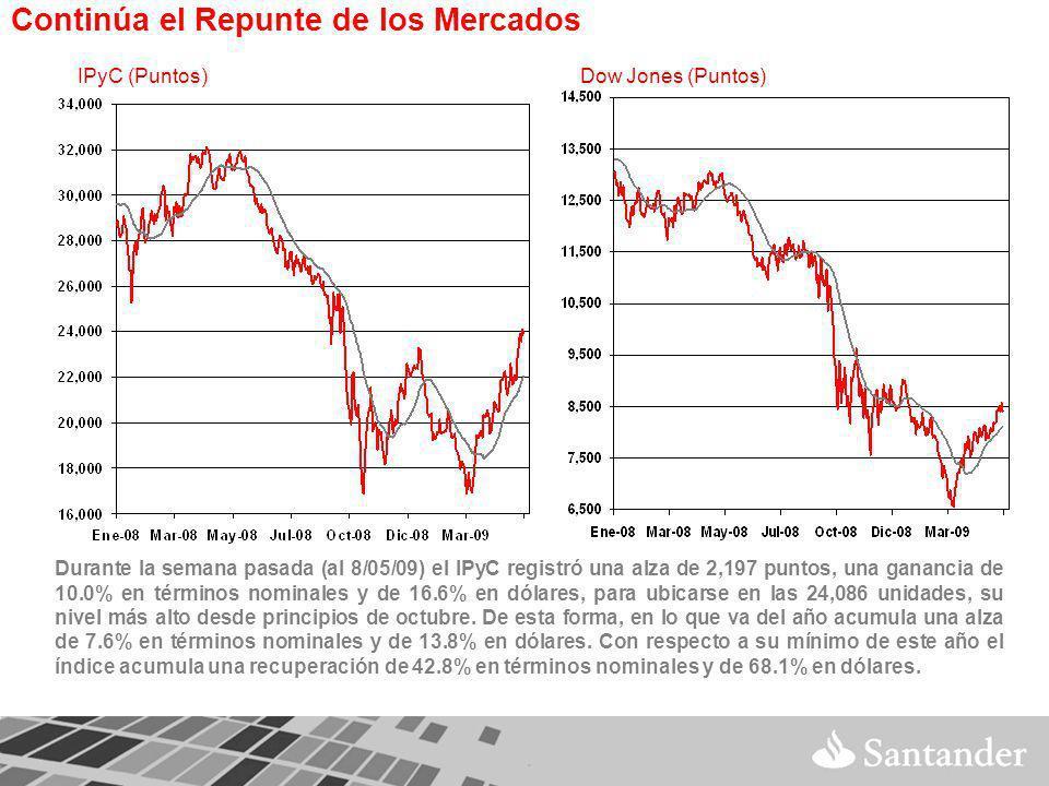 Continúa el Repunte de los Mercados Durante la semana pasada (al 8/05/09) el IPyC registró una alza de 2,197 puntos, una ganancia de 10.0% en términos nominales y de 16.6% en dólares, para ubicarse en las 24,086 unidades, su nivel más alto desde principios de octubre.