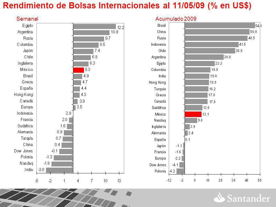 Rendimiento de Bolsas Internacionales al 11/05/09 (% en US$) SemanalAcumulado 2009