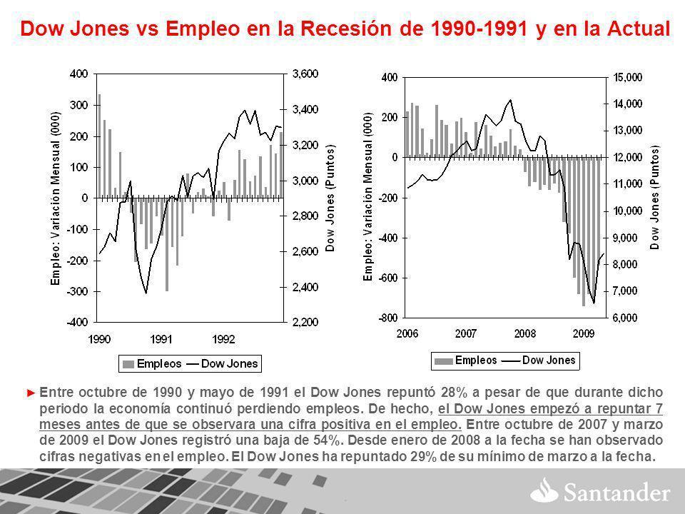 Dow Jones vs Empleo en la Recesión de 1990-1991 y en la Actual Entre octubre de 1990 y mayo de 1991 el Dow Jones repuntó 28% a pesar de que durante dicho periodo la economía continuó perdiendo empleos.