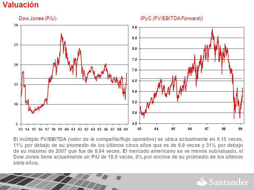 Valuación El múltiplo FV/EBITDA (valor de la compañía/flujo operativo) se ubica actualmente en 6.15 veces, 11% por debajo de su promedio de los últimos cinco años que es de 6.9 veces y 31% por debajo de su máximo de 2007 que fue de 8.94 veces.