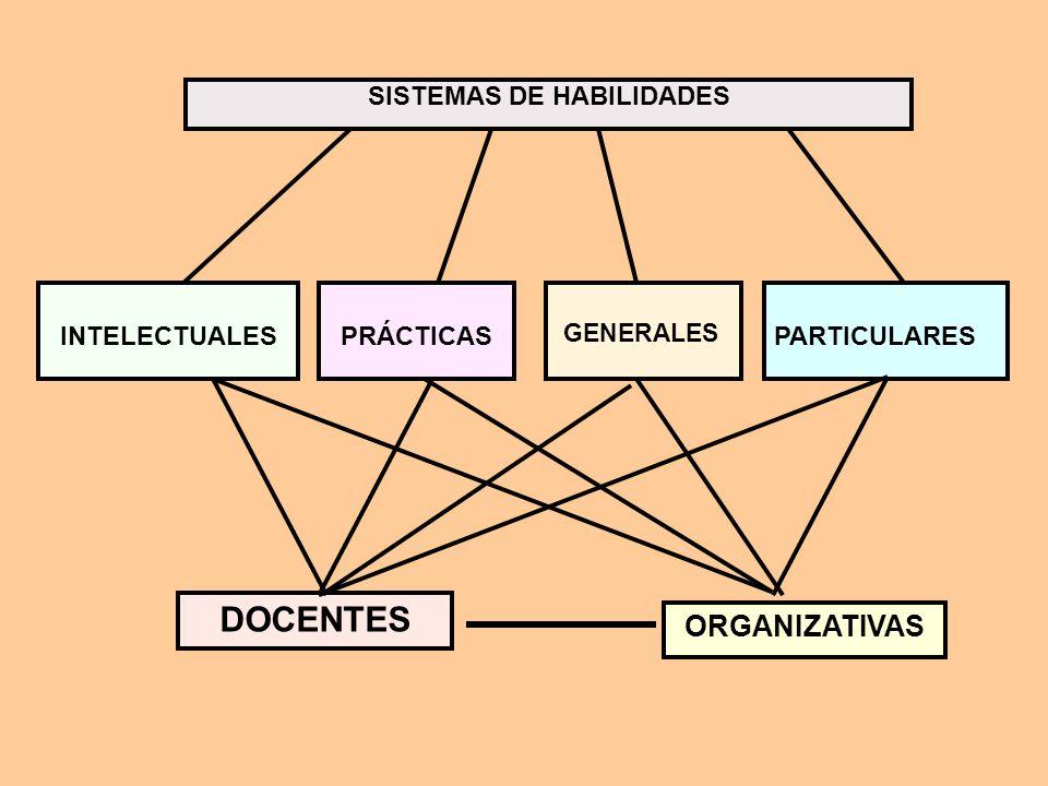 CONOCIMIENTOS DATOS CONCEPTOS JUICIOS TEORÍAS E HIPÓTESIS - GENERALES - PARTICULARES -CONCRETOS - ABSTRACTOS - INDIVIDUALES - COLECTIVOS - DE CLASIFIC