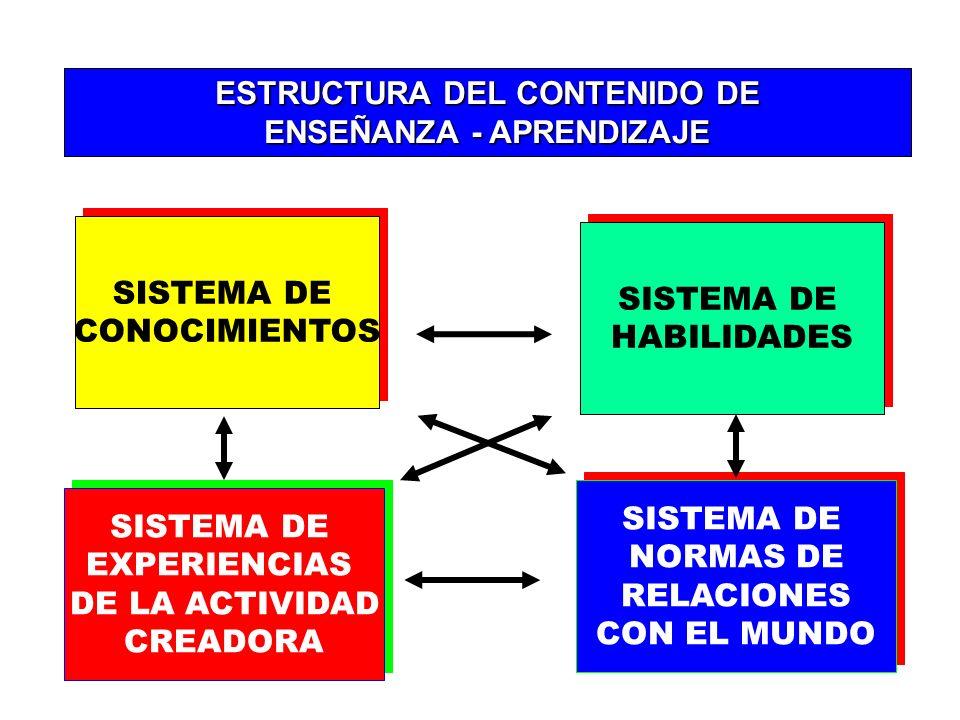 3.- EL OBJETIVO SE FORMULA EN FUNCIÓN DEL ESTUDIANTE EN TANTO ES UN OBJETIVO DE APRENDIZAJE. 4.- UN OBJETIVO INDICA UNA PARTE DEL CONTENIDO EXPRESADA