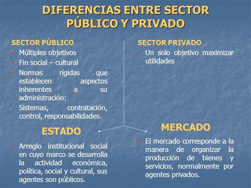 SECTOR PÚBLICO Múltiples objetivos Fin social – cultural Normas rígidas que establecen aspectos inherentes a su administración: Sistemas, contratación