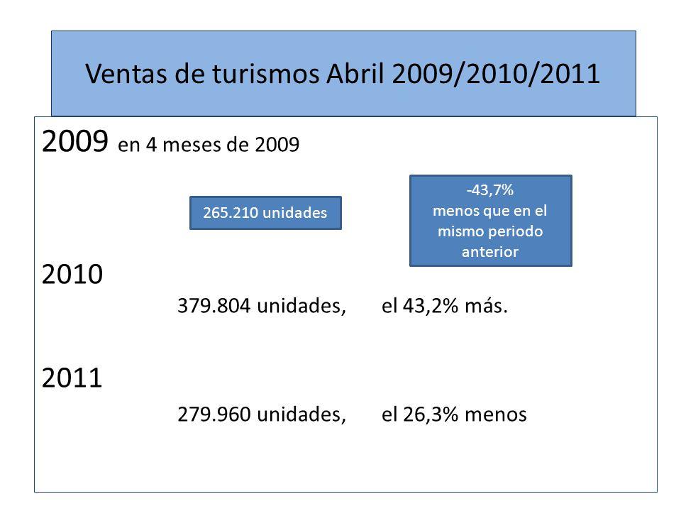 Ventas de turismos Abril 2011 Las matriculaciones de automóviles alcanzaron 71.808 unidades durante el pasado mes de abril, lo que supone un descenso del 23,3% respecto al mismo mes de 2010, según datos de las asociaciones de fabricantes (Anfac) y de vendedores (Ganvam).