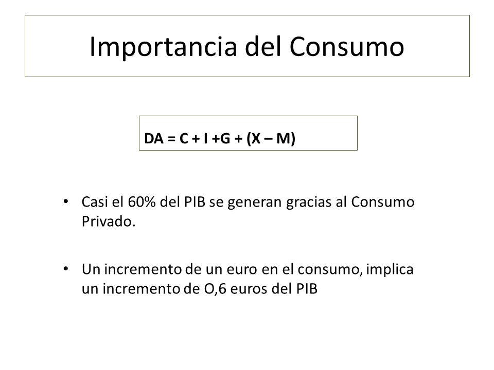 PIB – España 2010